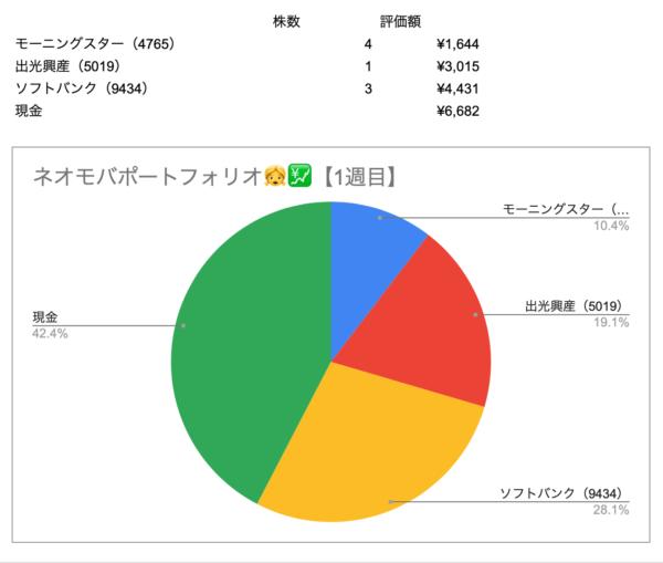 ネオモバ1週目ポートフォリオ