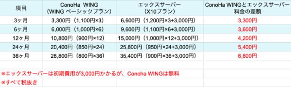 ConoHa WING  エックスサーバー  料金比較