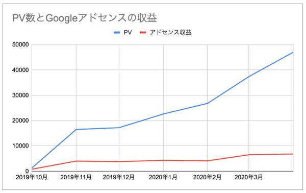 Googleアドセンス 初心者 収益